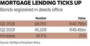 Home Loan Mortgage lending are rising
